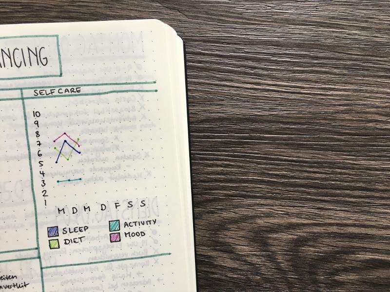 Selfcare Tracker in der Bullet Journal Wochenübersicht
